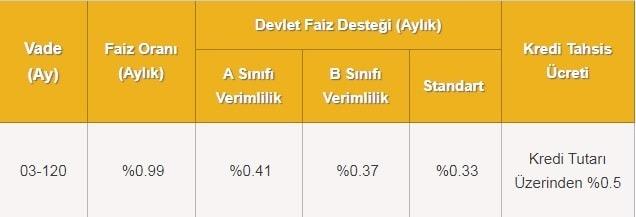 vakifbank-kentsel-donusum-konut-kredisi-faiz-orani